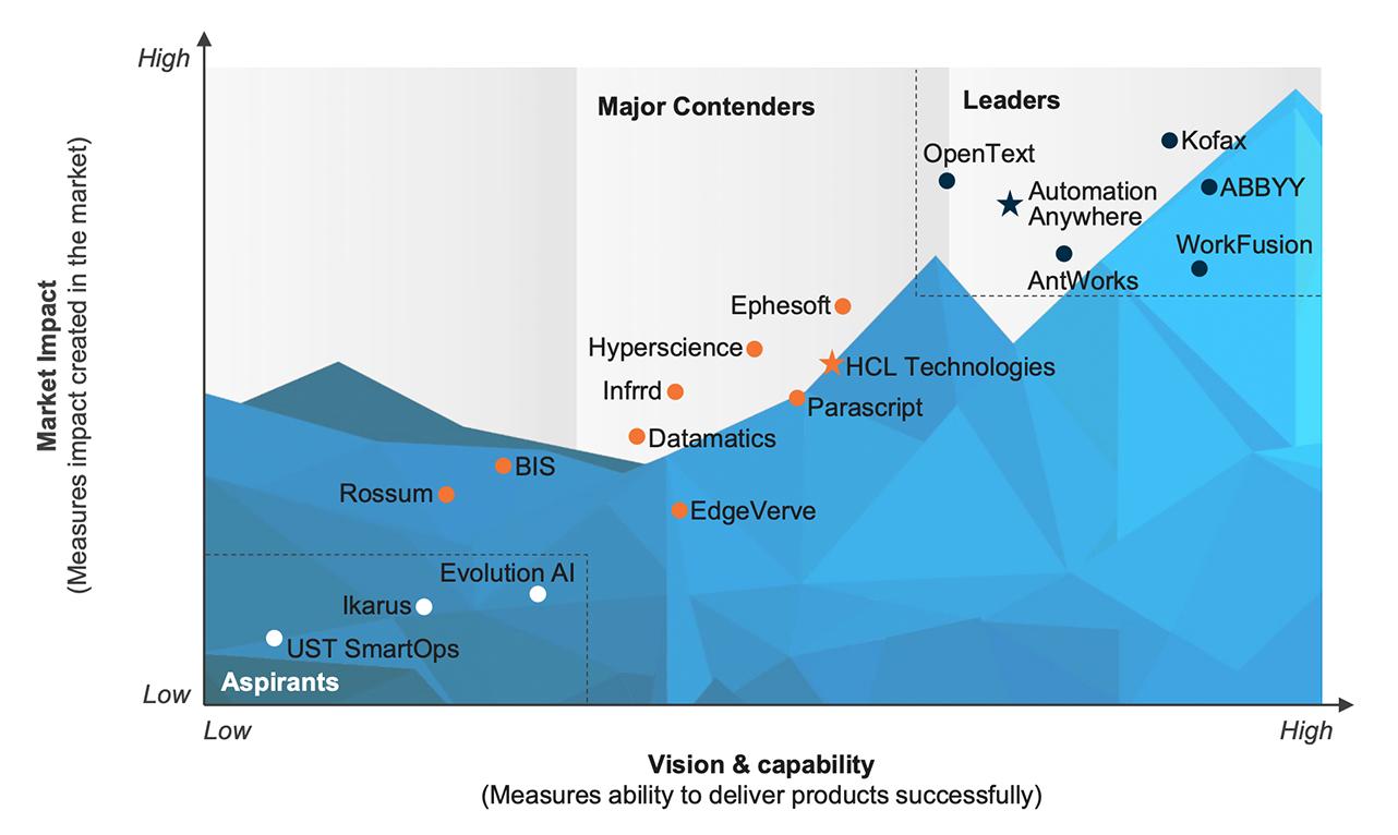 Everest-Group-PEAK-Matrix