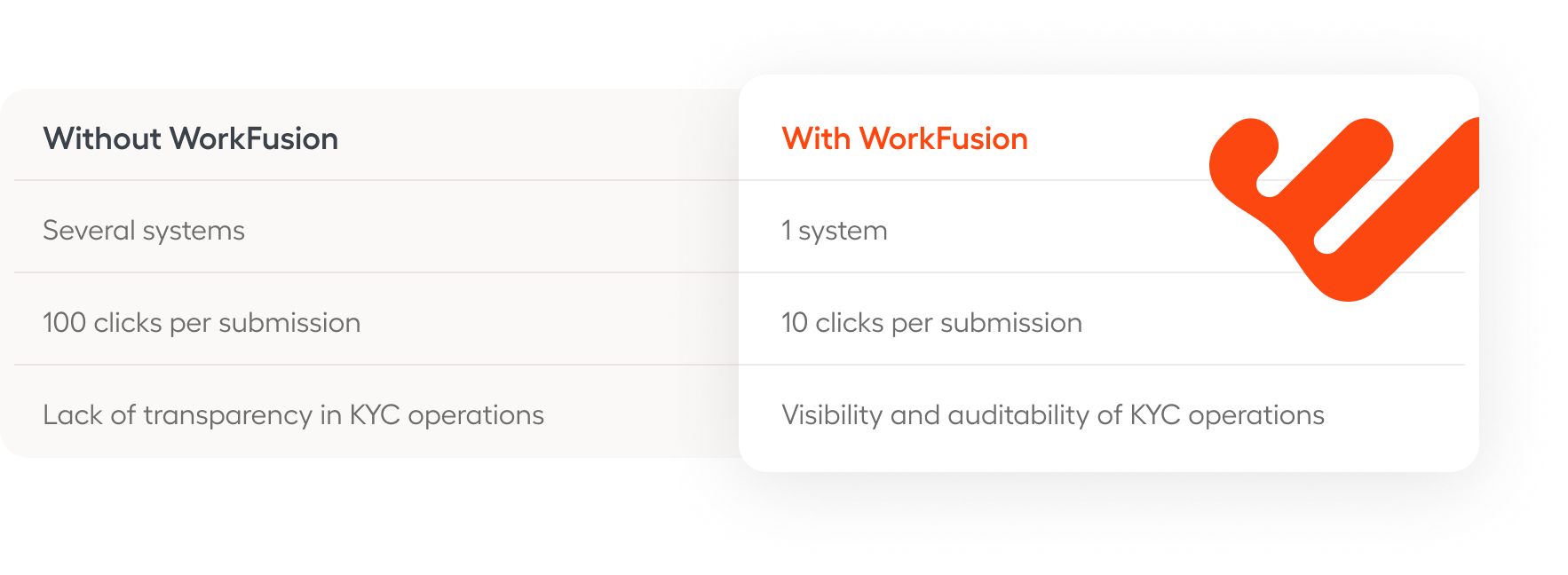 KYC document handling with WorkFusion